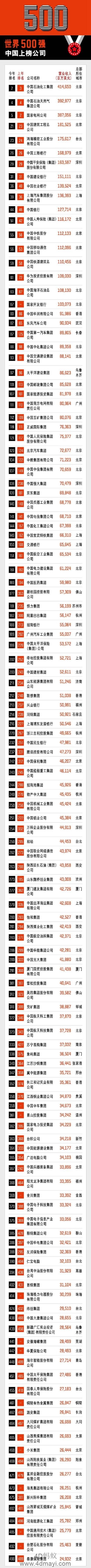 世界500强中国上榜公司首次超过美国 占129家!