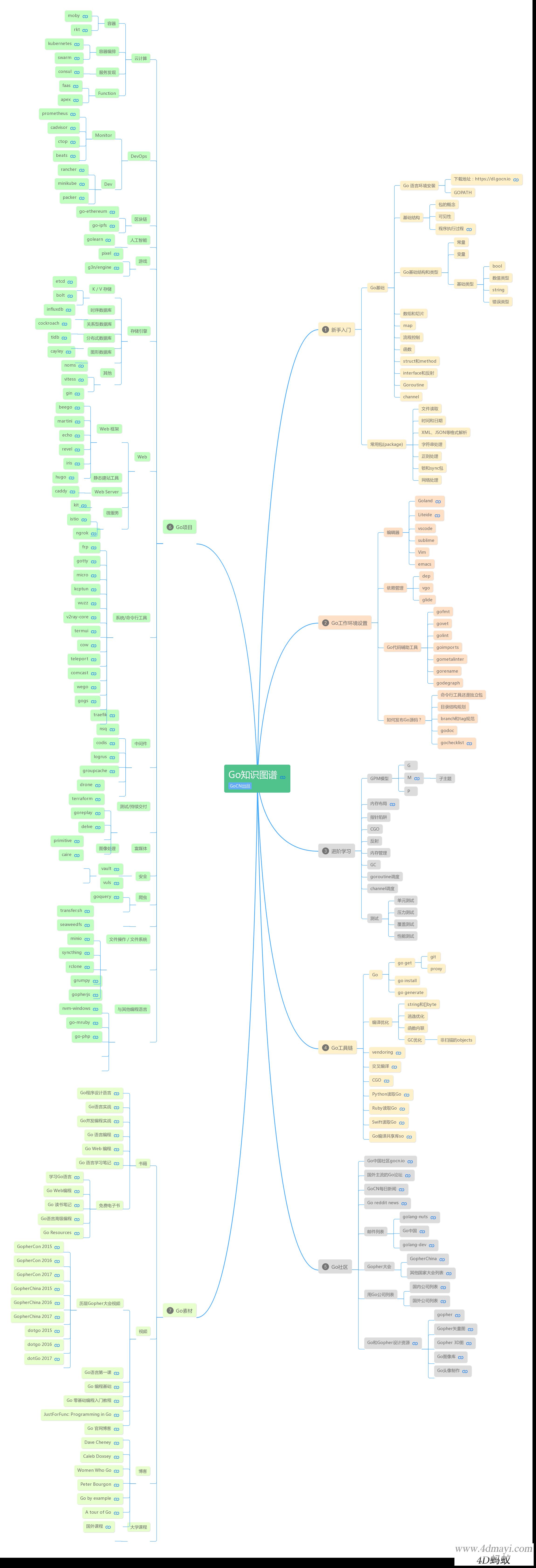Go语言学习路线